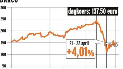Beleggers opgelucht door vooruitzichten van Barco