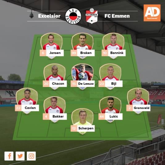 Opstelling FC Emmen.