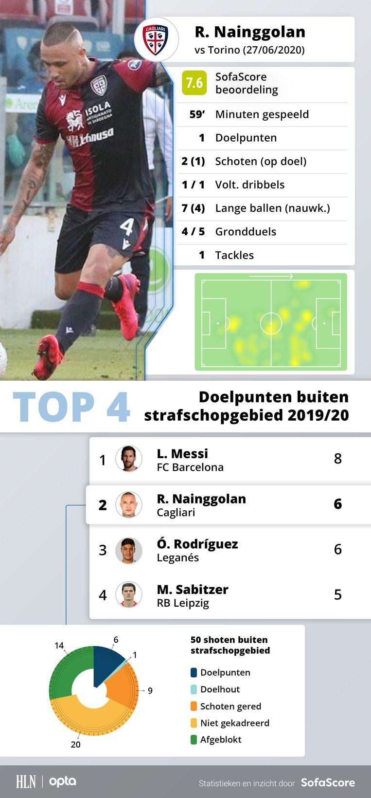 De match van Radja in cijfers én nog een straffe statistiek: op vlak van aantal doelpunten van buiten het strafschopgebied moet hij alleen Messi voor zich laten.