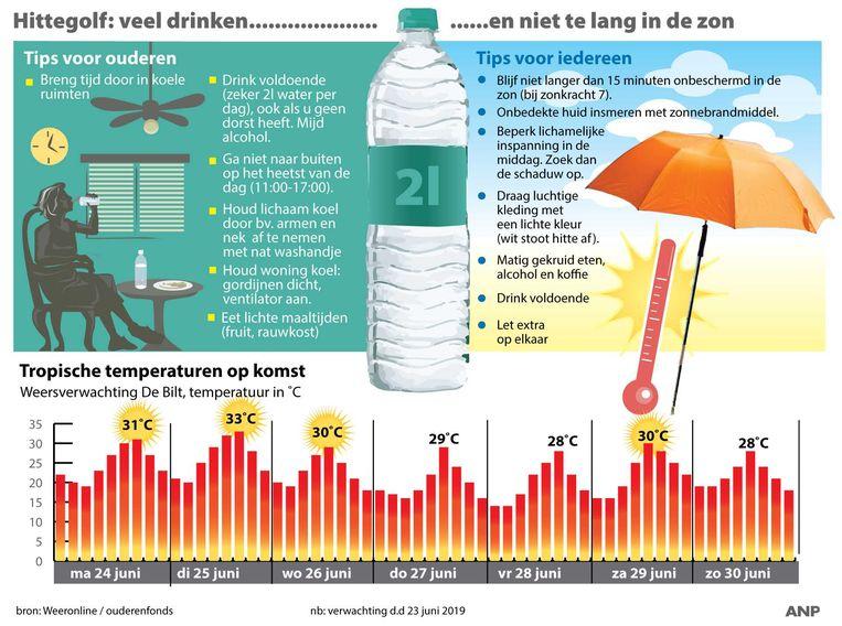 2019-06-23 14:14:43 Hitteplan 2019 in werking. Tropische temperaturen verwacht in hittegolf in juni. ANP INFOGRAPHICS