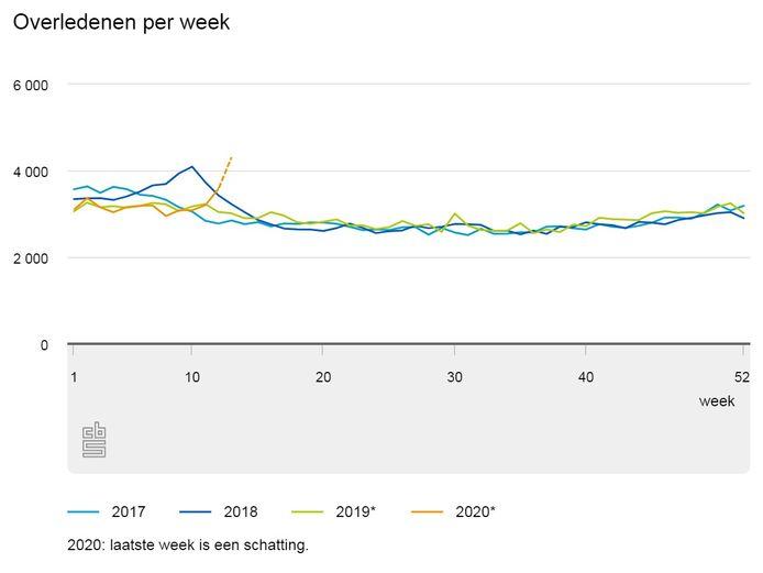 De sterfte in de afgelopen weken is veel hoger uitgevallen dan gemiddeld voor deze periode.