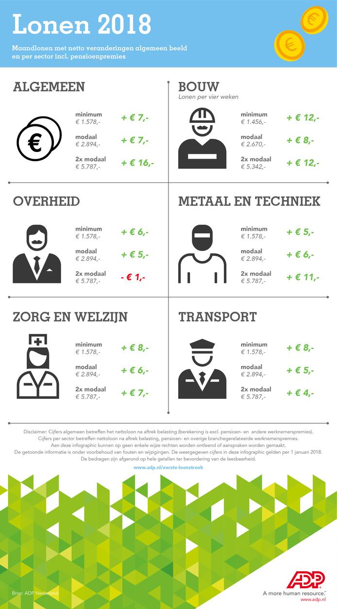 Infographic lonen 2018