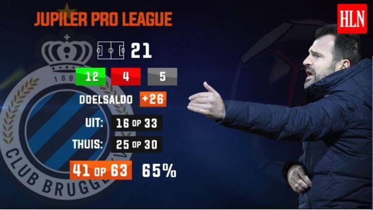 Het competitierapport van Club Brugge na 21 speeldagen.