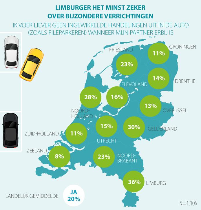 Limburgers zijn onzeker over speciale verrichtingen.