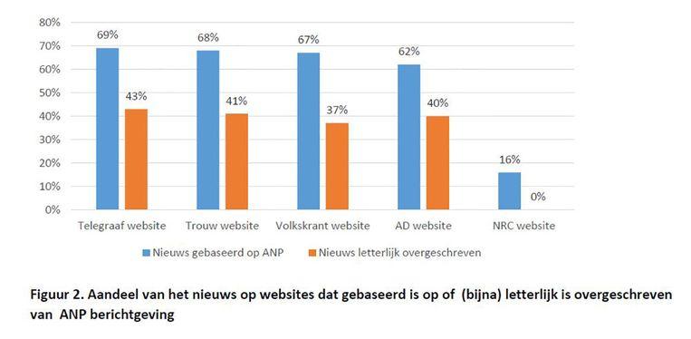 Grafiek uit het onderzoek van LJS Nieuwsmonitor. Beeld LJS Nieuwsmonitor