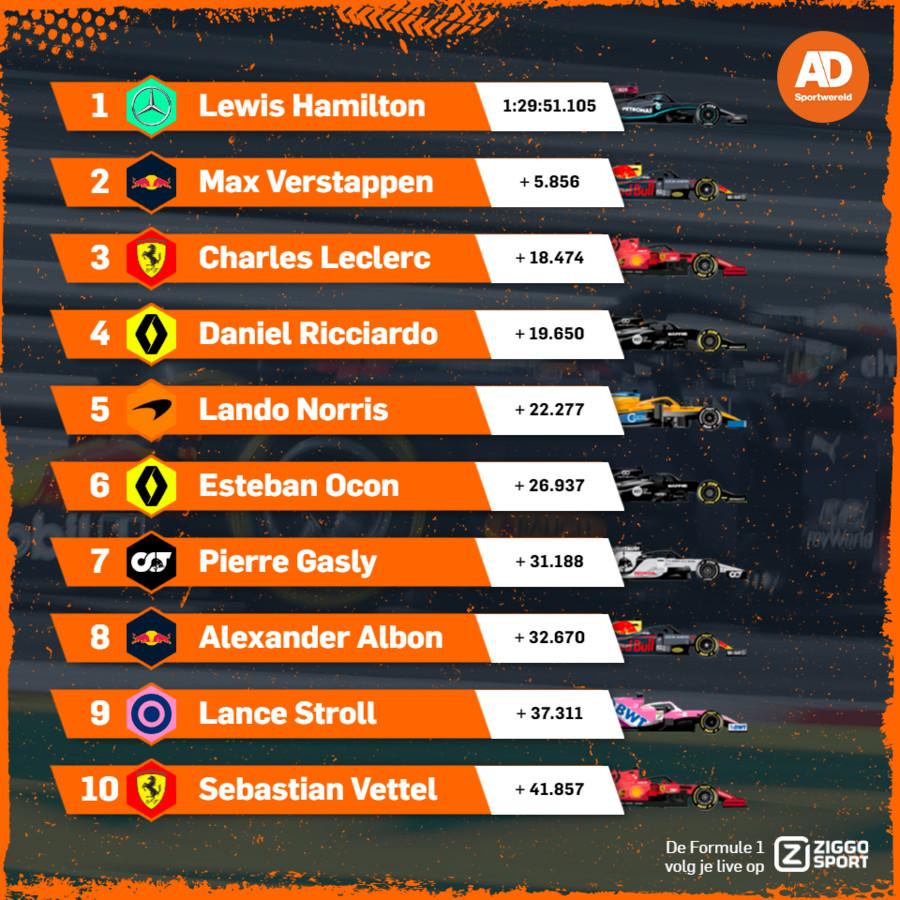 De uitslag van de Grand Prix van Groot-Brittannië