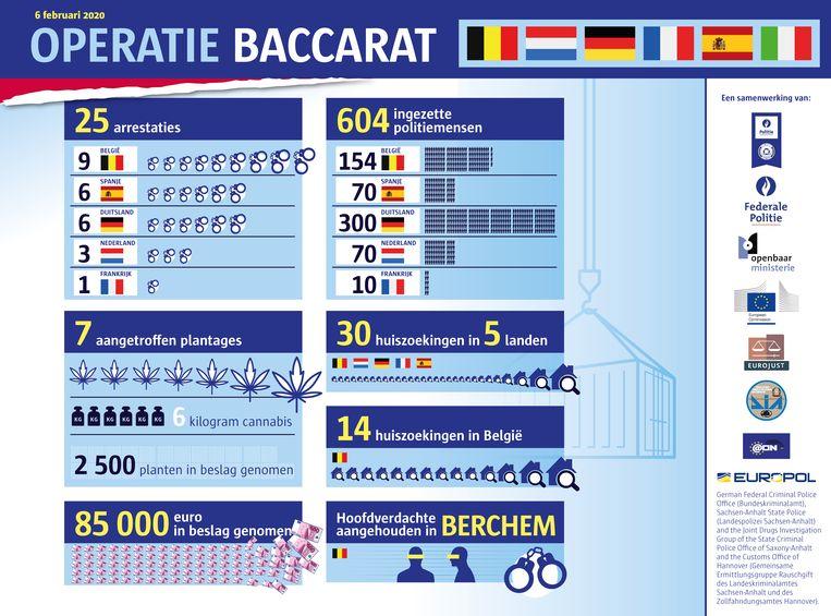 """Een infografiek over de operatie """"Baccarat"""""""