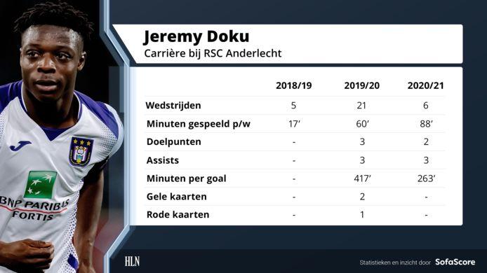 De carrière van Jérémy Doku bij Anderlecht in cijfers.