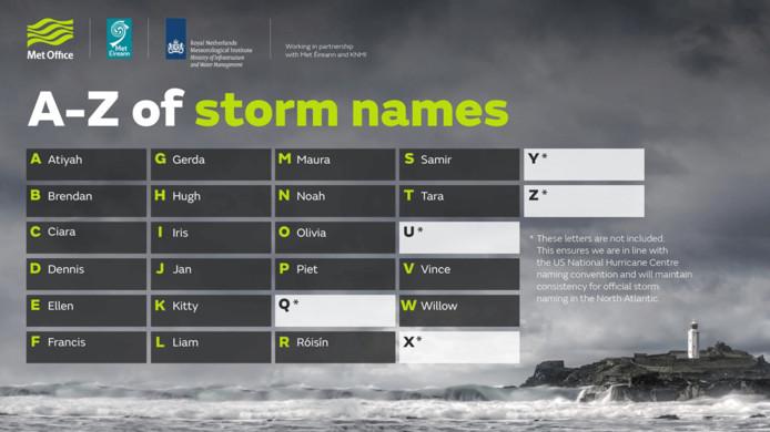 De stormnamen voor het komend stormseizoen, waaronder dus ook Gerda, Jan en Piet.