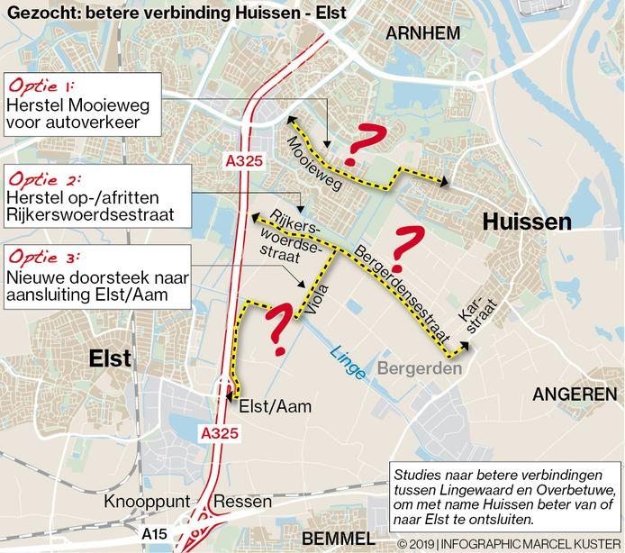 Mogelijke opties om een betere route van Huissen naar Elst te krijgen.