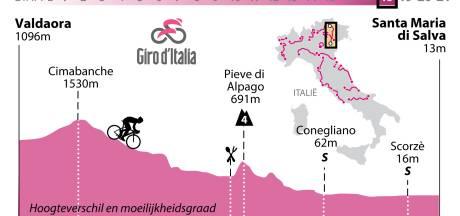 Kans voor overgebleven sprinters in daaletappe in Giro