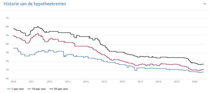 De hypotheekrente daalt al een decennium behoorlijk.