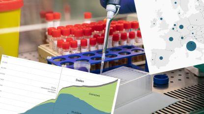 OVERZICHT. Het coronavirus wereldwijd en in België in kaart en grafiek