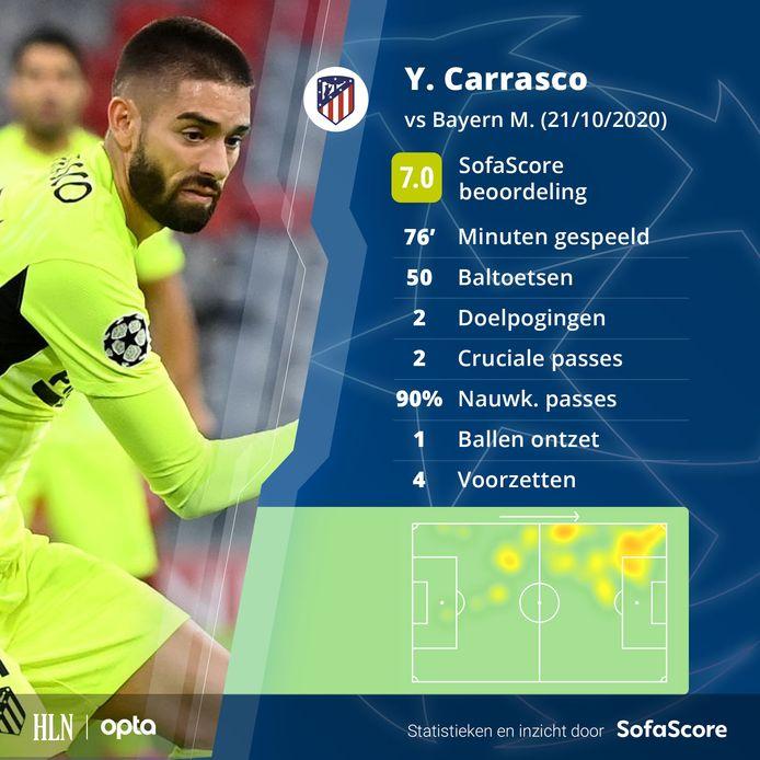 De match van Yannick Carrasco in cijfers.