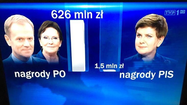Er verscheen een grafiek in beeld met twee kolommen: rechts de bonussen van PiS, links die van de vorige regering.  Beeld RV