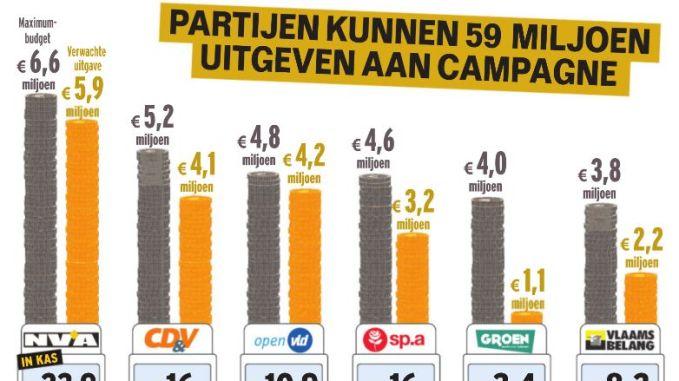 €59 miljoen om kiezer te lokken