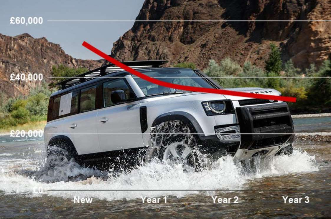 De Land Rover Defender behoort tot de minst afschrijvende auto's volgens een Britse consumentenorganisatie.