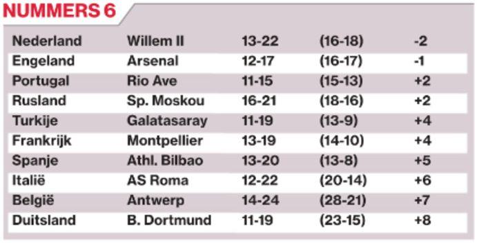 Nummers 6 in de verschillende Europese competities