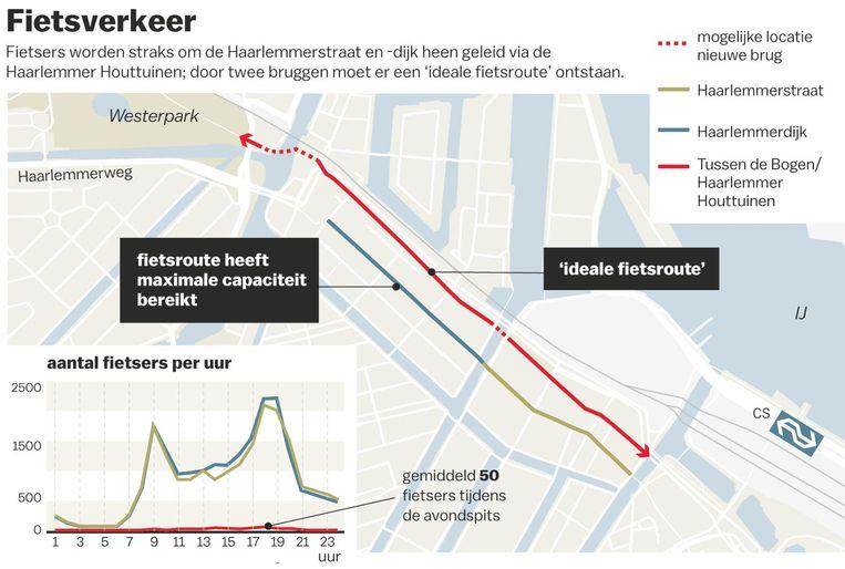 Fietsverkeer Haarlemmerstraat- en dijk Beeld Laura van der Bijl