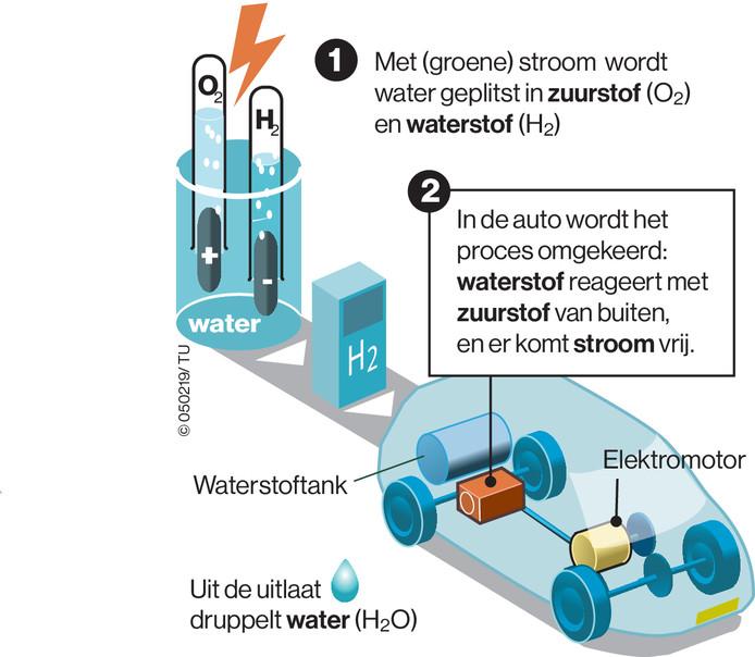 De waterstofauto is een puur elektrische auto, maar dan eentje die zijn elektriciteit niet in loodzware batterijen meeneemt, maar in de vorm van waterstof. Een reactie van waterstof met zuurstof levert elektriciteit op en als 'afval' komt er schoon water uit de uitlaat.  Het grootste verschil met de elektrische auto's met oplaadkabel is het tanken. In drie tot vijf minuten is de waterstofauto volgegooid en klaar voor weer 500 kilometer, terwijl de elektrische auto pas na een uur geladen is, als tenminste gebruik wordt gemaakt van de sterkste laders.  Voorstanders van accu-auto's vinden waterstofauto's inefficiënt. Eerst moet immers via elektrolyse waterstof worden gemaakt en vervolgens moet in de auto met waterstof elektriciteit worden gemaakt. Die omzettingen kosten veel energie.