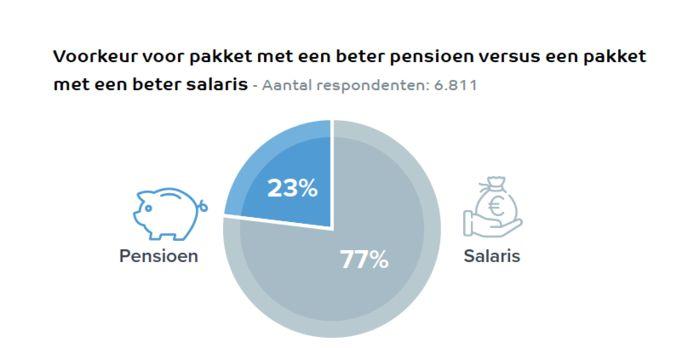 77 procent van de ondervraagden heeft levert liever in op het pensioen ten faveure van een hoger salaris.