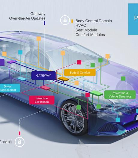 NXP Eindhoven komt met softwareplatform voor 'auto die complexer is dan vliegtuig'