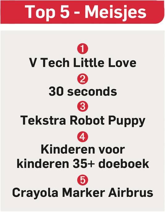 Bronnen: Intertoys, Bol.com en Wehkamp.nl