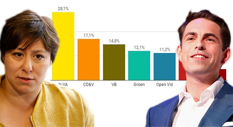 Groen is niet langer de tweede partij in de peiling, Vlaams Belang komt wel opzetten.