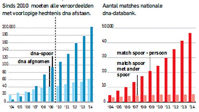 In de grafiek links is te zien dat er steeds meer dna-profielen worden afgenomen. In de grafiek rechts is te zien dat er steeds meer matches zijn.