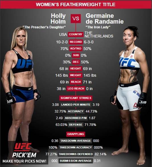 De statistieken van alle MMA-partijen [dus niet alleen UFC] tussen beide vechters. Holly Holm vocht twaalf partijen, waarvan ze er twee verloor. Germaine de Randamie negen partijen, waarbij ze drie keer het onderspit moest delven.
