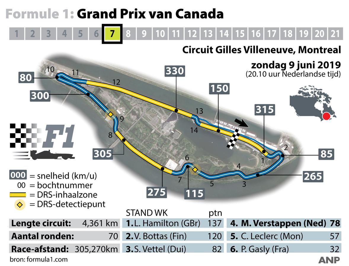 Het Circuit de Gilles Villeneuve