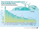 Nederland wekte in 2018 minder duurzame energie op dan alle andere landen in de EU.
