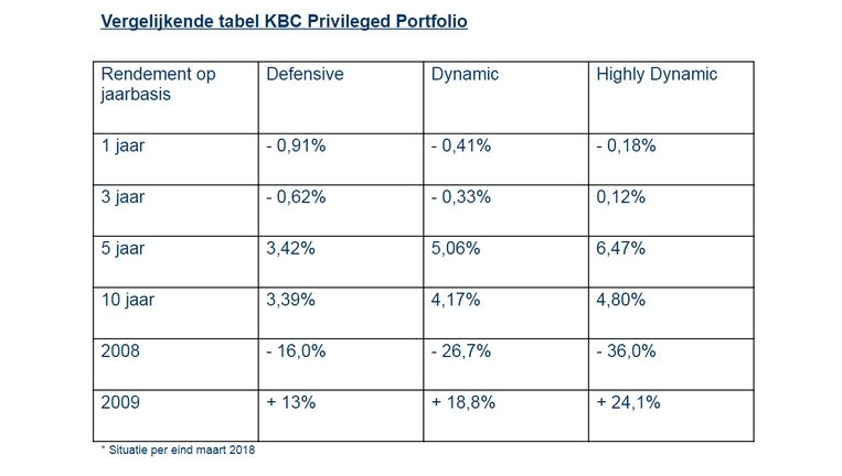 Vergelijkende tabel KBC Privileged Portfolio