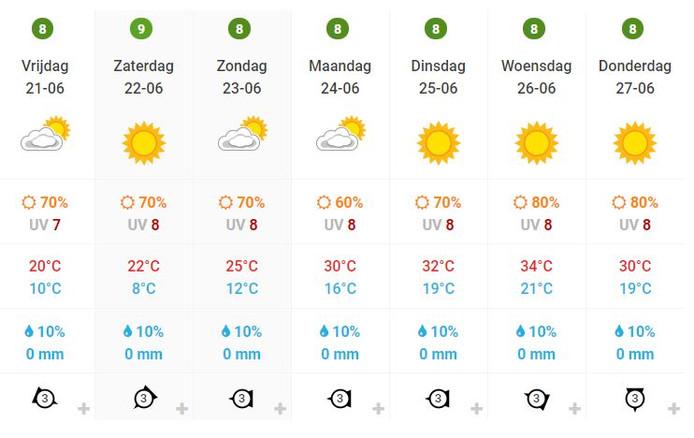 Het weerbericht voor Oldenzaal aankomende week.