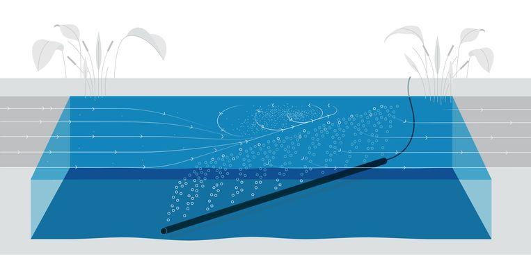 Zo werkt het luchtbellenscherm van de Nederlandse start-up The Great Bubble Barrier. De buis vlak boven de bodem van een vaart, kanaal, gracht of rivier zorgt  dat kleine plastics door  een gordijn van bubbeltjes worden tegengehouden. Vanaf de oever kan het afval worden opgepikt.  Beeld thegreatbubblebarrier