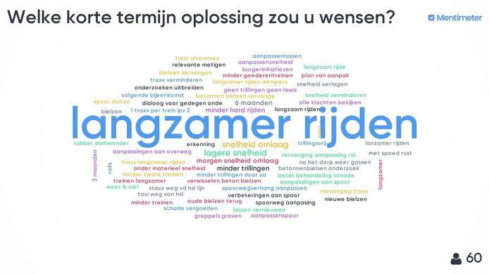 Oisterwijk Trilt peilde na de infoavond de oplossingen die het publiek wil voor de overlast door trillingen van het spoor.