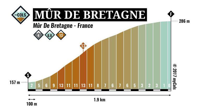 De Mûr de Bretagne.