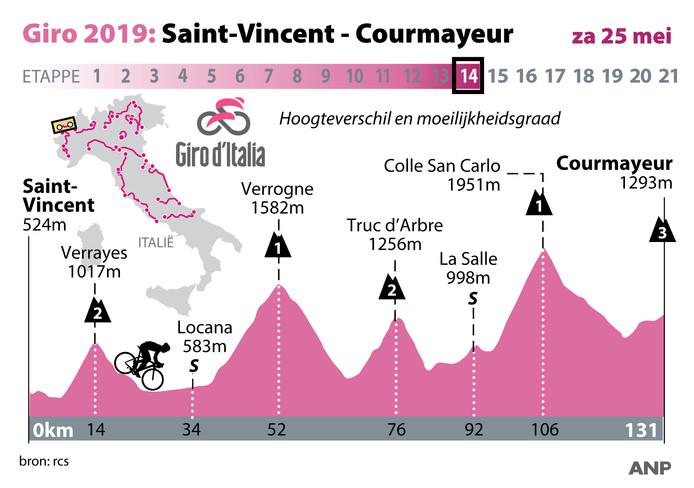 Profiel etappe 14 Ronde van Italie, zaterdag 25 mei. ANP INFOGRAPHICS