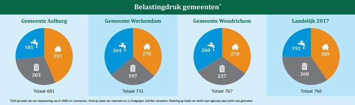 De vergelijking van de belastingdruk van de drie Altena-gemeenten, afgezet tegen het landelijk gemiddelde.