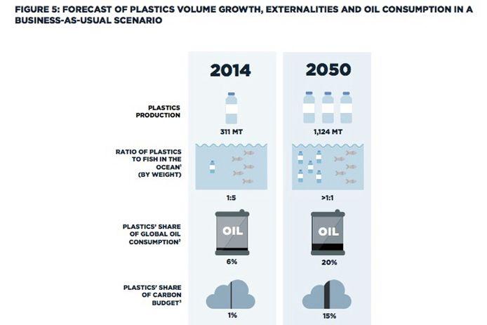als er niets verandert zal er in 2050 meer plastic dan vis in de oceaan te vinden zijn