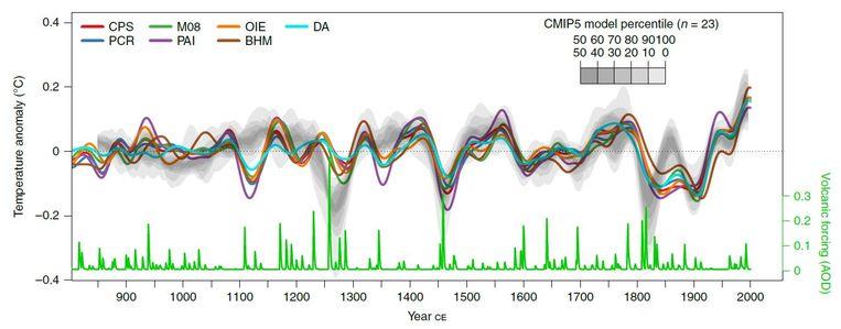 Waarnemingen (de gekleurde lijntjes) en de modellen (de grijze band), van 700 AD tot het jaar 2000. De groene pieken onderaan zijn vulkaanuitbarstingen die het klimaat altijd wat afkoelen: hoe hoger de piek, des te meer afkoeling. Beeld Nature Geoscience