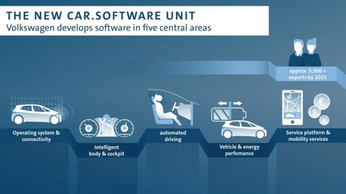 Car.Software heet de nieuwe tech-divisie van de Volkswagen Groep