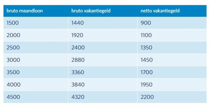 Hoeveel vakantiegeld krijg je? Het Nibud maakte een berekening voor verschillende inkomens.