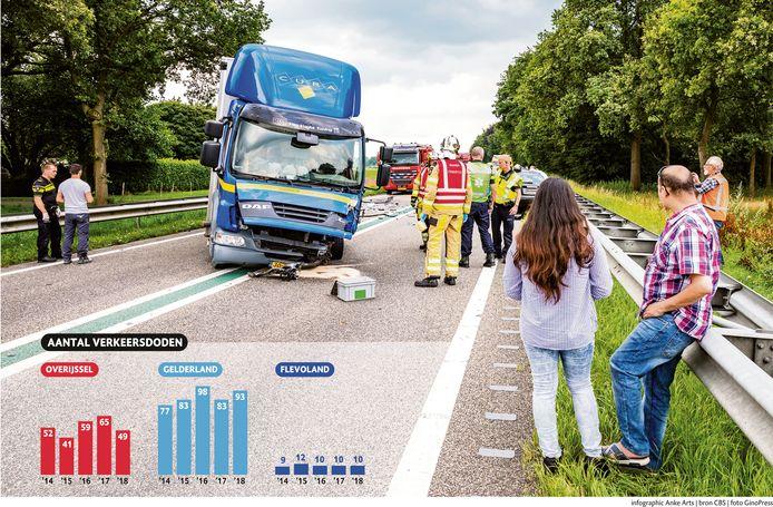 Aantal verkeersdoden in Overijssel, Gelderland en Flevoland