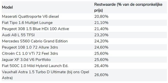 De top 10 uit het onderzoek van Whatcar