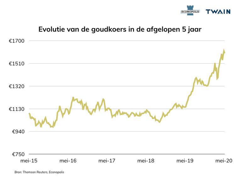 De prijs van goud tot afgelopen mei. Beeld Econopolis