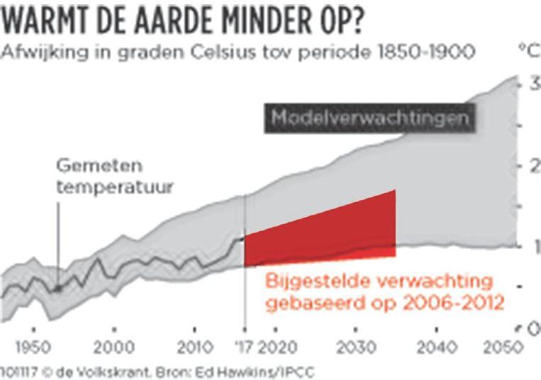 Warmt de aarde minder op? Beeld
