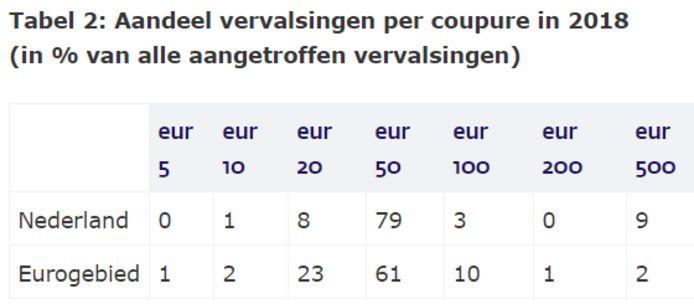 Vooral het biljet van 50 euro wordt vaak vervalst in Nederland. In andere eurolanden wordt ook het 20 eurobiljet vaak vervalst.