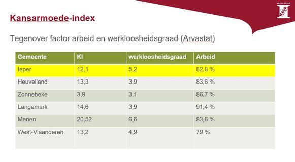 De kansarmoede-index tegenover arbeid en werkloosheidsgraad.