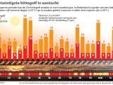 Hitteplan van kracht in Brabant: Eerste hete dag is een feit